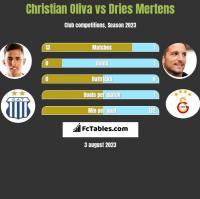 Christian Oliva vs Dries Mertens h2h player stats