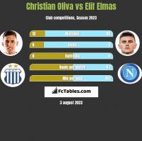 Christian Oliva vs Elif Elmas h2h player stats