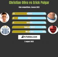 Christian Oliva vs Erick Pulgar h2h player stats
