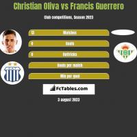 Christian Oliva vs Francis Guerrero h2h player stats