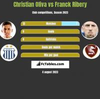 Christian Oliva vs Franck Ribery h2h player stats