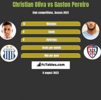 Christian Oliva vs Gaston Pereiro h2h player stats