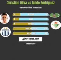 Christian Oliva vs Guido Rodriguez h2h player stats