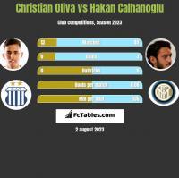 Christian Oliva vs Hakan Calhanoglu h2h player stats