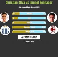 Christian Oliva vs Ismael Bennacer h2h player stats