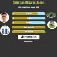 Christian Oliva vs Jason h2h player stats