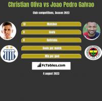 Christian Oliva vs Joao Pedro Galvao h2h player stats