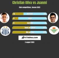Christian Oliva vs Juanmi h2h player stats