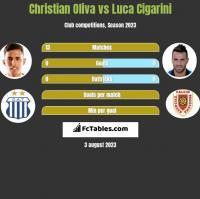 Christian Oliva vs Luca Cigarini h2h player stats