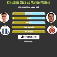 Christian Oliva vs Manuel Vallejo h2h player stats