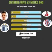 Christian Oliva vs Marko Rog h2h player stats