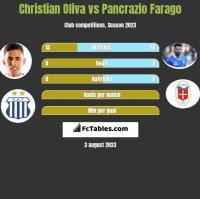 Christian Oliva vs Pancrazio Farago h2h player stats