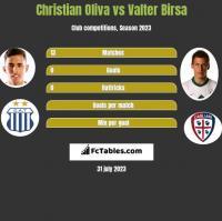 Christian Oliva vs Valter Birsa h2h player stats