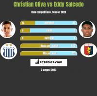 Christian Oliva vs Eddy Salcedo h2h player stats