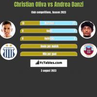 Christian Oliva vs Andrea Danzi h2h player stats
