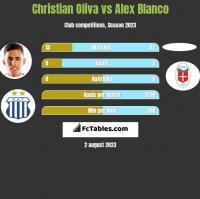 Christian Oliva vs Alex Blanco h2h player stats