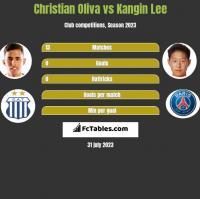 Christian Oliva vs Kangin Lee h2h player stats