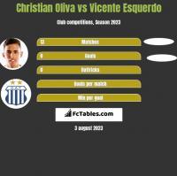 Christian Oliva vs Vicente Esquerdo h2h player stats
