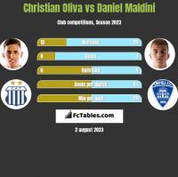 Christian Oliva vs Daniel Maldini h2h player stats