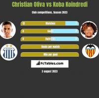 Christian Oliva vs Koba Koindredi h2h player stats