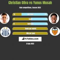Christian Oliva vs Yunus Musah h2h player stats