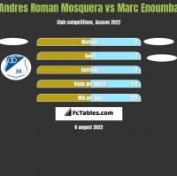 Andres Roman Mosquera vs Marc Enoumba h2h player stats