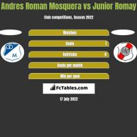 Andres Roman Mosquera vs Junior Romay h2h player stats