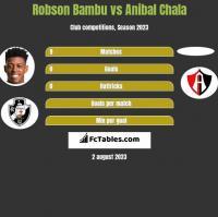 Robson Bambu vs Anibal Chala h2h player stats
