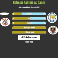 Robson Bambu vs Dante h2h player stats