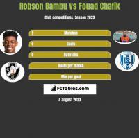 Robson Bambu vs Fouad Chafik h2h player stats