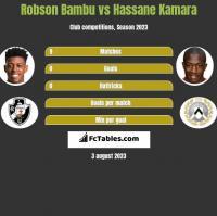 Robson Bambu vs Hassane Kamara h2h player stats