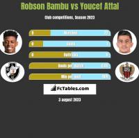 Robson Bambu vs Youcef Attal h2h player stats