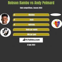 Robson Bambu vs Andy Pelmard h2h player stats