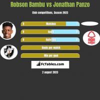 Robson Bambu vs Jonathan Panzo h2h player stats