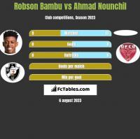 Robson Bambu vs Ahmad Nounchil h2h player stats