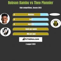 Robson Bambu vs Theo Pionnier h2h player stats
