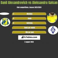 Danil Alexandrovich vs Aleksandru Gatcan h2h player stats