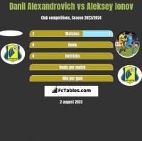 Danil Alexandrovich vs Aleksey Ionov h2h player stats