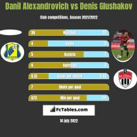 Danil Alexandrovich vs Denis Glushakov h2h player stats