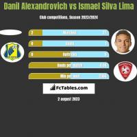 Danil Alexandrovich vs Ismael Silva Lima h2h player stats