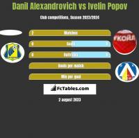 Danil Alexandrovich vs Ivelin Popov h2h player stats