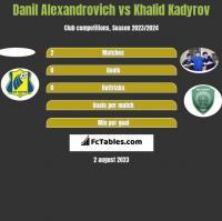 Danil Alexandrovich vs Khalid Kadyrov h2h player stats