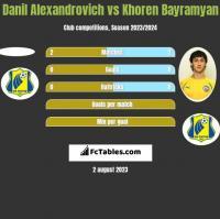Danil Alexandrovich vs Khoren Bayramyan h2h player stats