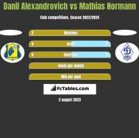 Danil Alexandrovich vs Mathias Normann h2h player stats