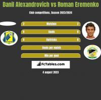 Danil Alexandrovich vs Roman Eremenko h2h player stats