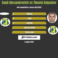 Danil Alexandrovich vs Timofei Kalachev h2h player stats