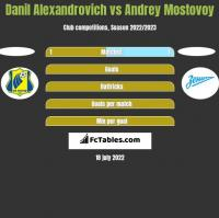 Danil Alexandrovich vs Andrey Mostovoy h2h player stats