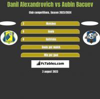 Danil Alexandrovich vs Aubin Bacuev h2h player stats
