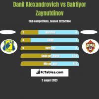 Danil Alexandrovich vs Baktiyor Zaynutdinov h2h player stats