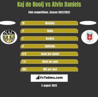 Kaj de Rooij vs Alvin Daniels h2h player stats